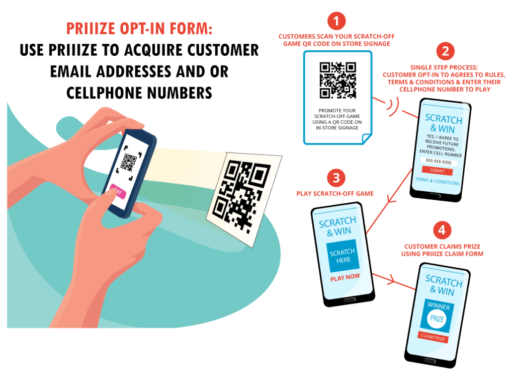 Diagram - retailers tie in Priiize Scratch-offs with their SMS platform to capture new customer cell phone numbers and email addresses.